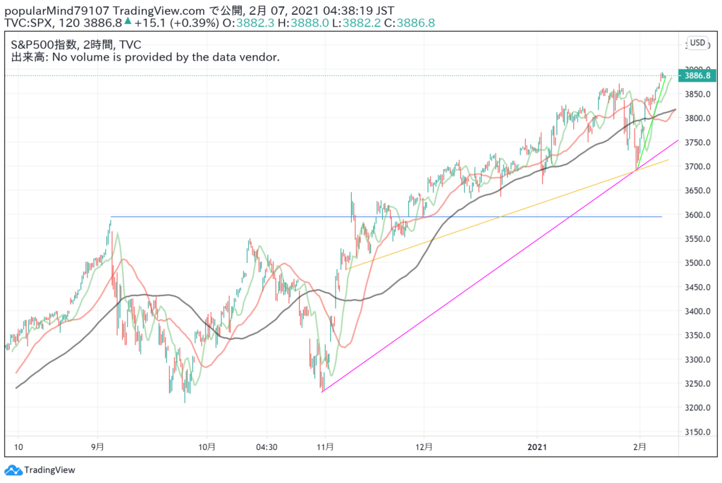 米国株式市場 今週の動向と来週以降の見通し【2月1日週】